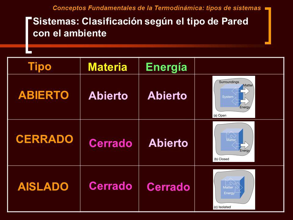Sistemas: Clasificación según el tipo de Pared con el ambiente