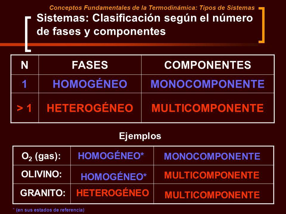 Sistemas: Clasificación según el número de fases y componentes