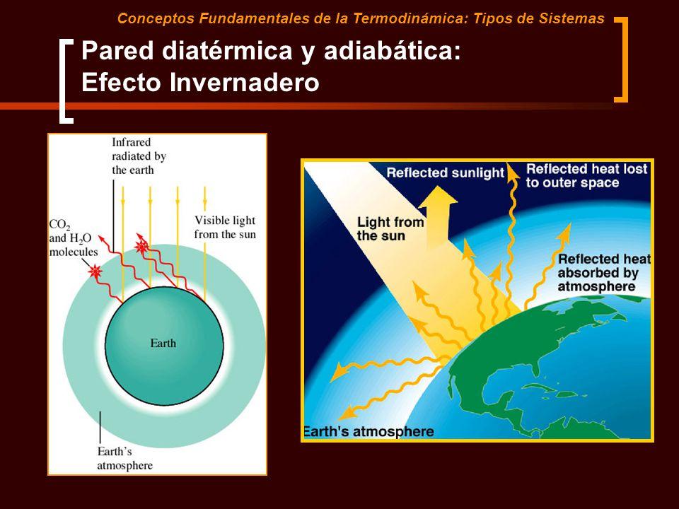 Pared diatérmica y adiabática: Efecto Invernadero
