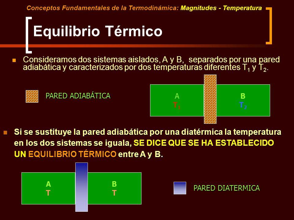 Tema 8. Segunda Parte Conceptos Fundamentales de la Termodinámica: Magnitudes - Temperatura. Parte 2. Ecuaciones de la Difusión. Leyes de Fick.