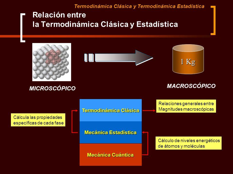 Relación entre la Termodinámica Clásica y Estadística