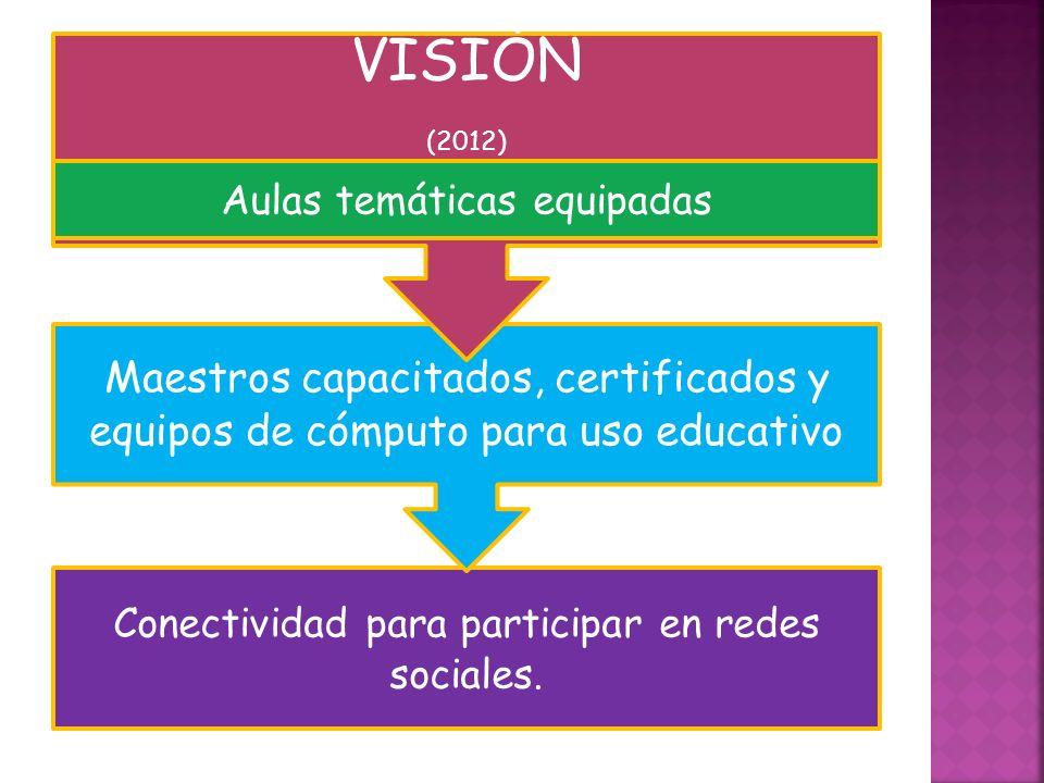 VISIÓN Conectividad para participar en redes sociales.