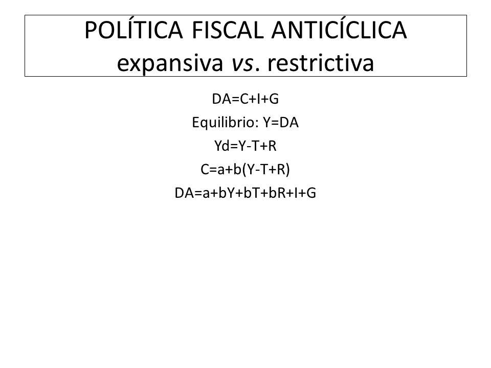 POLÍTICA FISCAL ANTICÍCLICA expansiva vs. restrictiva