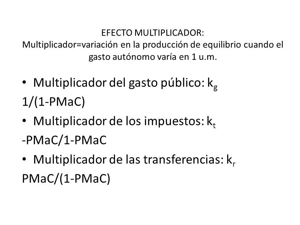 Multiplicador del gasto público: kg 1/(1-PMaC)