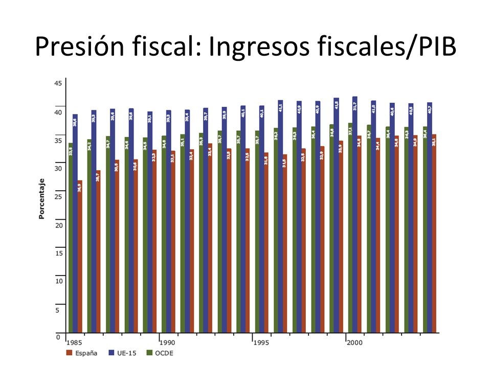 Presión fiscal: Ingresos fiscales/PIB