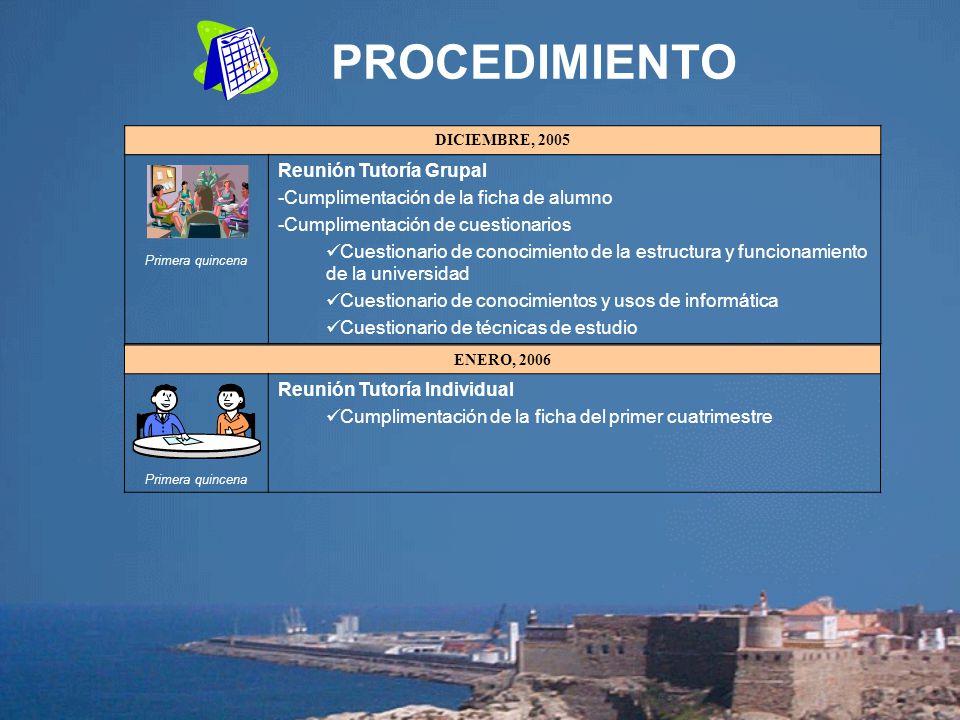 PROCEDIMIENTO Reunión Tutoría Grupal