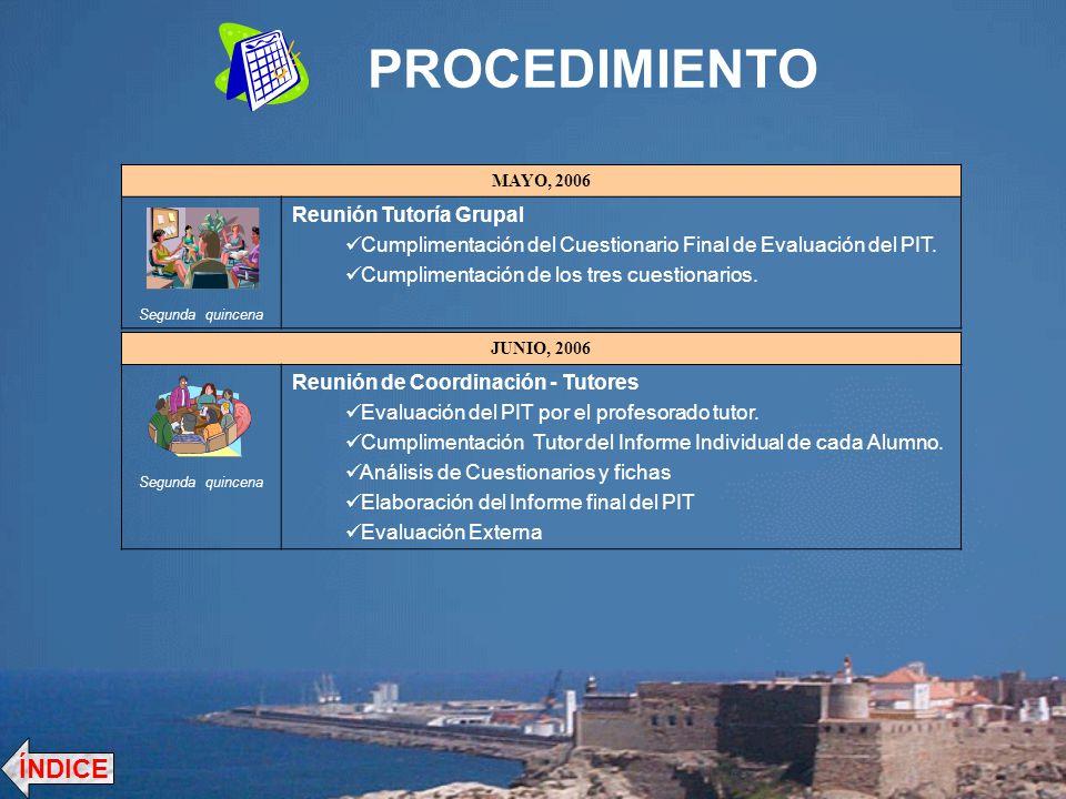 PROCEDIMIENTO ÍNDICE Reunión Tutoría Grupal