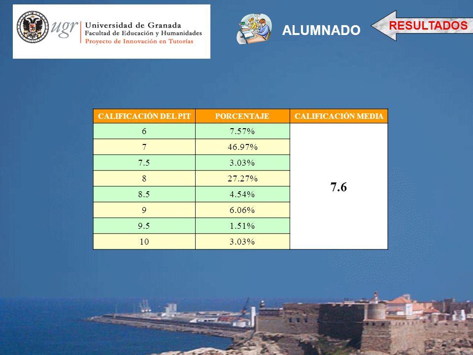 ALUMNADO 7.6 RESULTADOS 6 7.57% 7 46.97% 7.5 3.03% 8 27.27% 8.5 4.54%