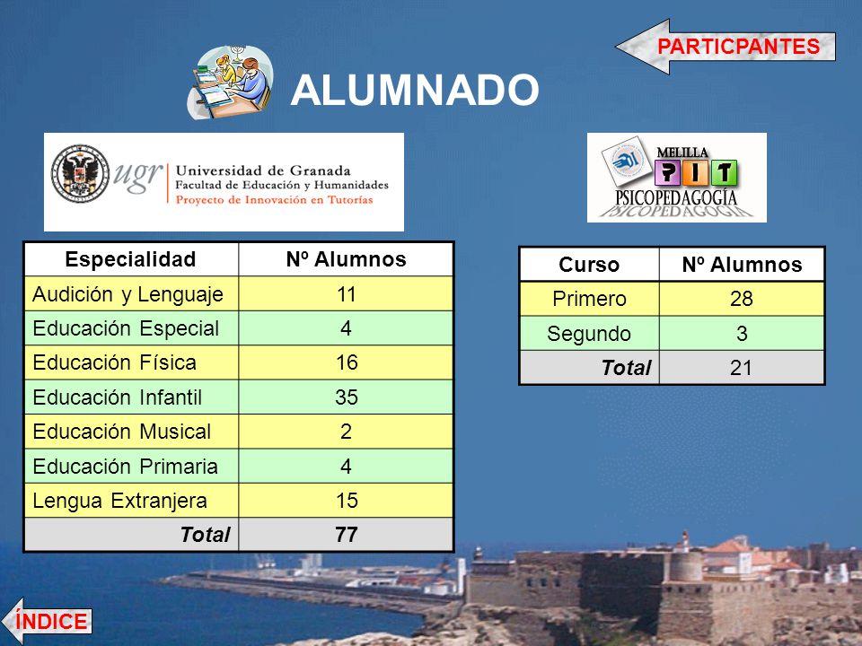 ALUMNADO PARTICPANTES Especialidad Nº Alumnos Audición y Lenguaje 11