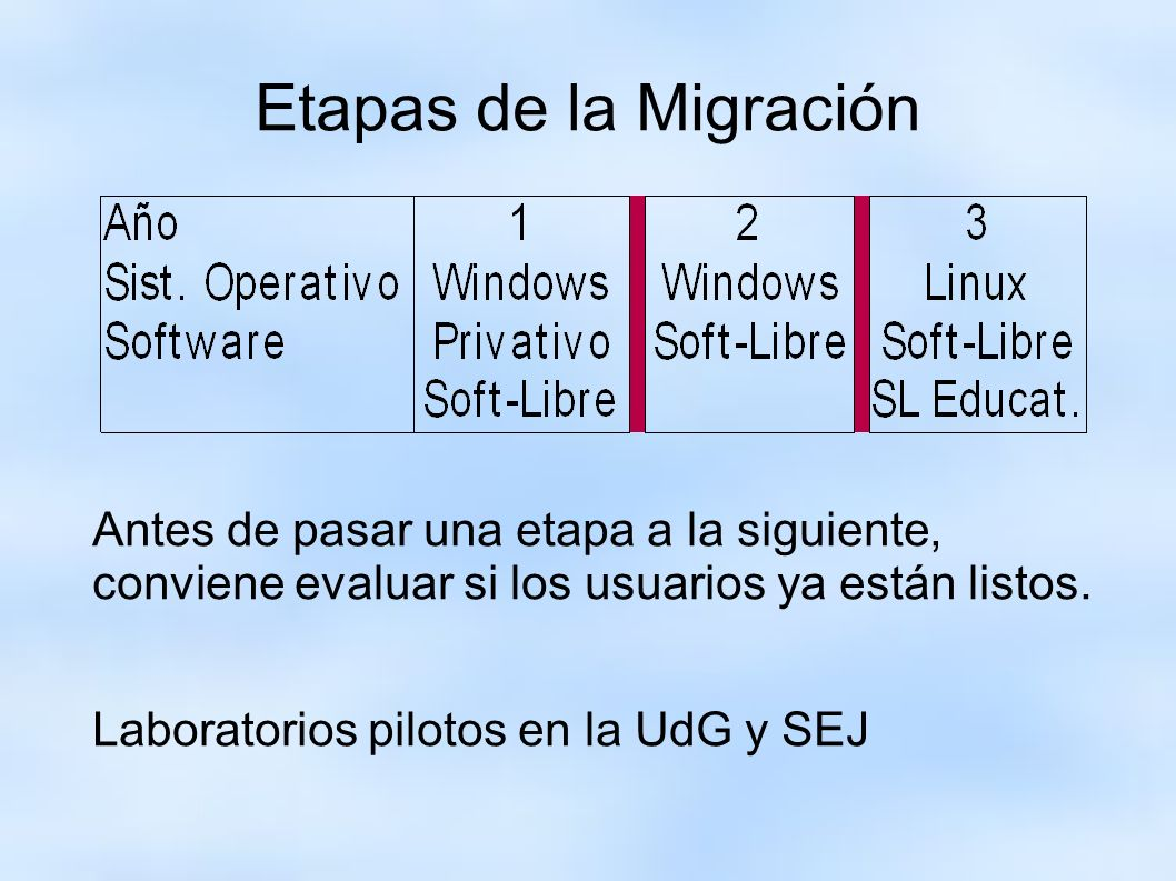 Etapas de la Migración Antes de pasar una etapa a la siguiente, conviene evaluar si los usuarios ya están listos.