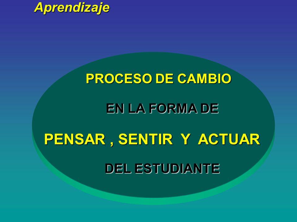 ¿ Qué es PENSAR , SENTIR Y ACTUAR Aprendizaje PROCESO DE CAMBIO