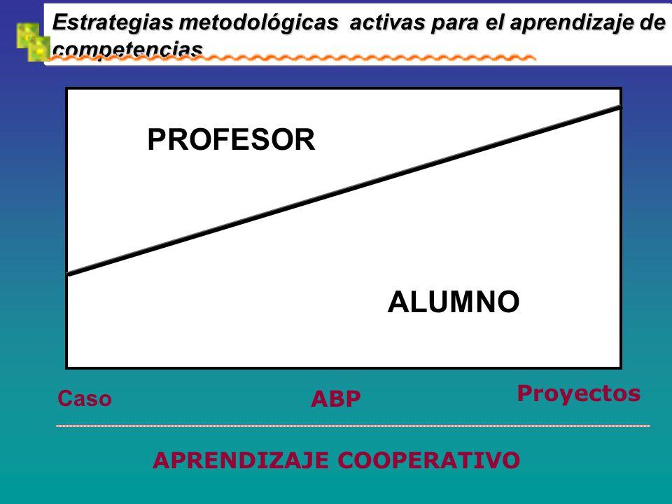 Estrategias metodológicas activas para el aprendizaje de competencias