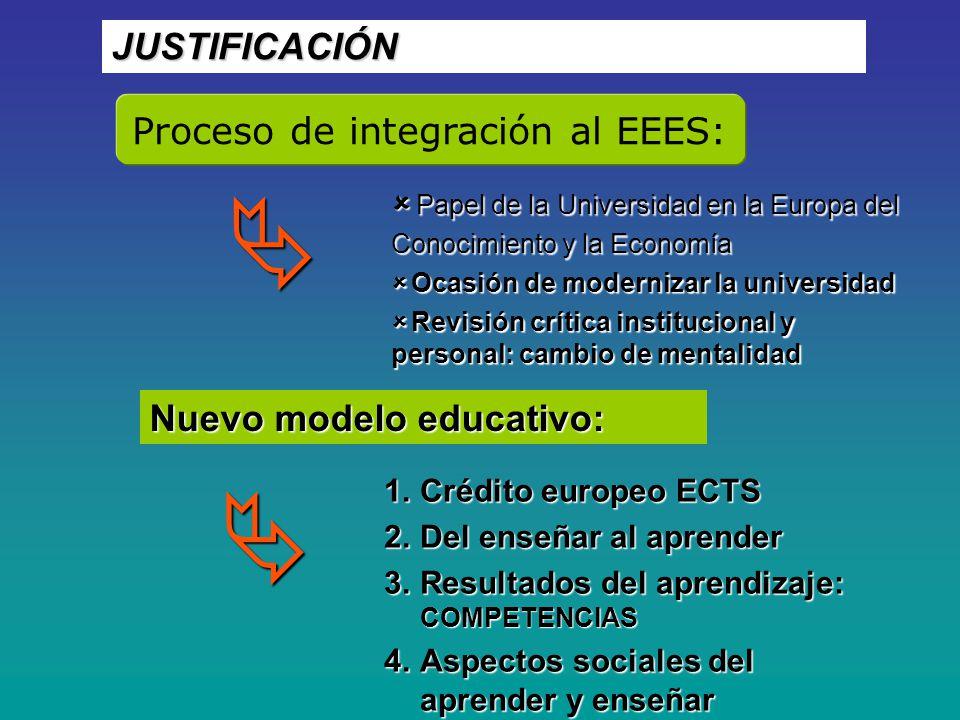 Proceso de integración al EEES: