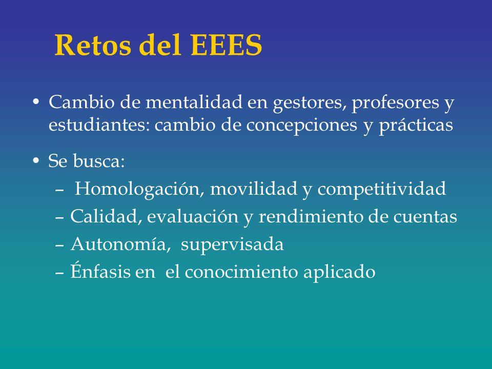 Retos del EEES Cambio de mentalidad en gestores, profesores y estudiantes: cambio de concepciones y prácticas.
