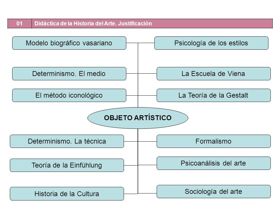 Modelo biográfico vasariano Psicología de los estilos