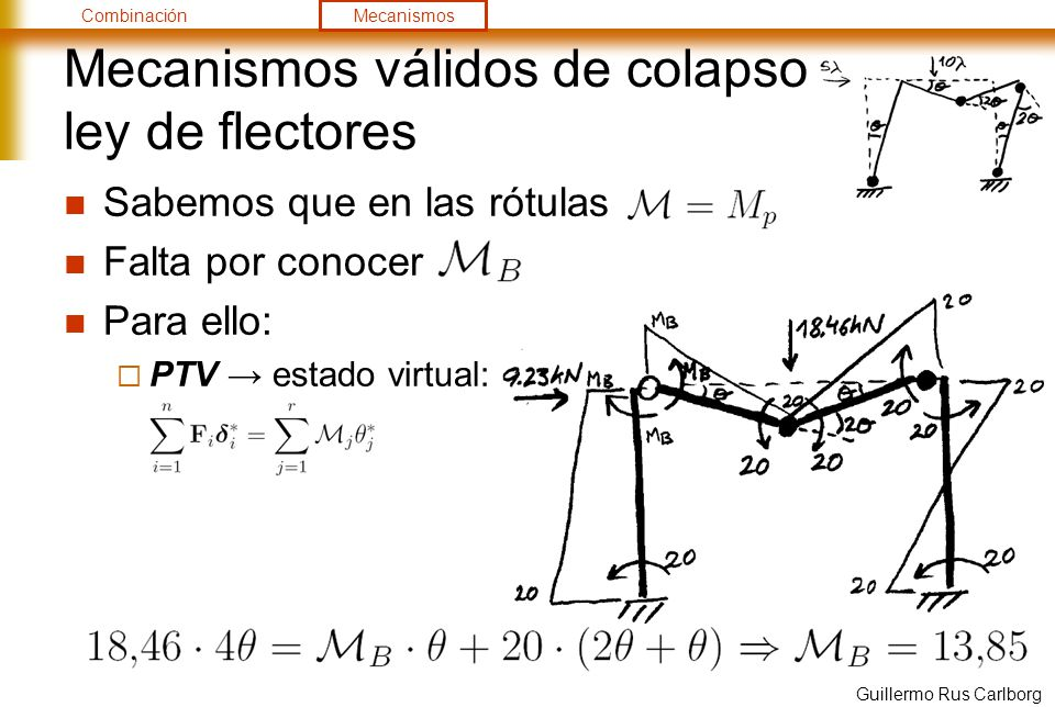 Mecanismos válidos de colapso ley de flectores
