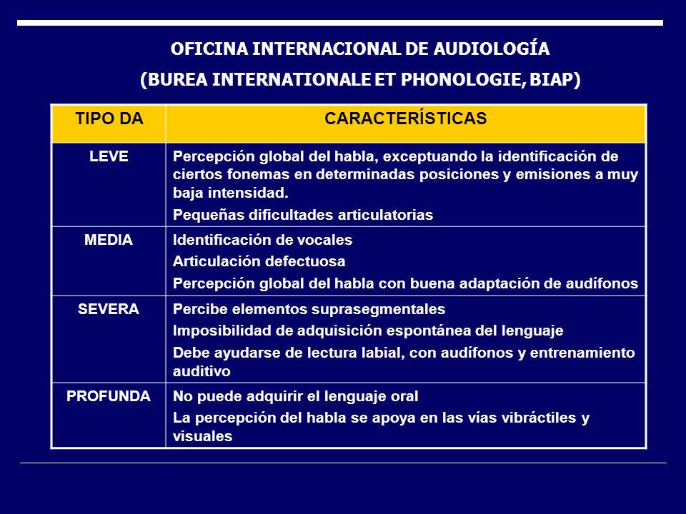 OFICINA INTERNACIONAL DE AUDIOLOGÍA
