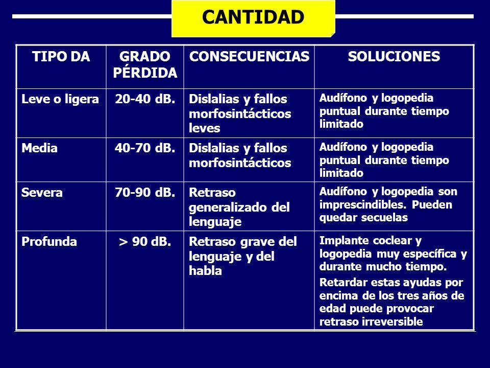 CANTIDAD TIPO DA GRADO PÉRDIDA CONSECUENCIAS SOLUCIONES Leve o ligera