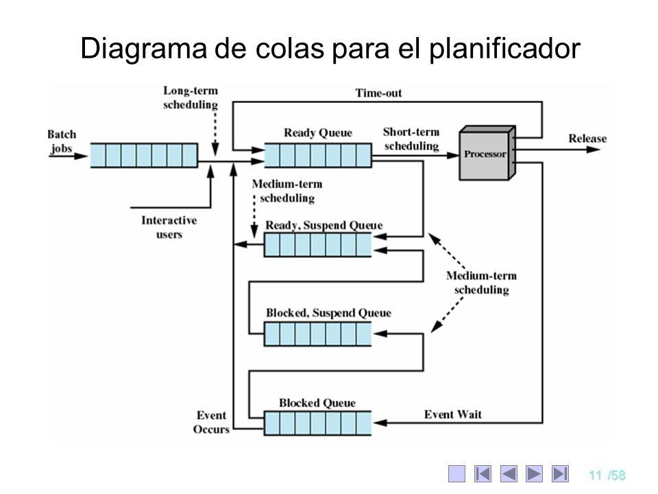 Diagrama de colas para el planificador