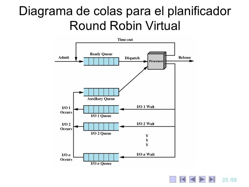 Diagrama de colas para el planificador Round Robin Virtual