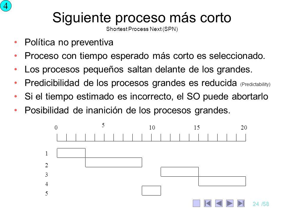Siguiente proceso más corto Shortest Process Next (SPN)