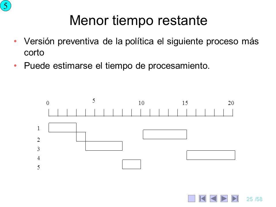 5 Menor tiempo restante. Versión preventiva de la política el siguiente proceso más corto. Puede estimarse el tiempo de procesamiento.