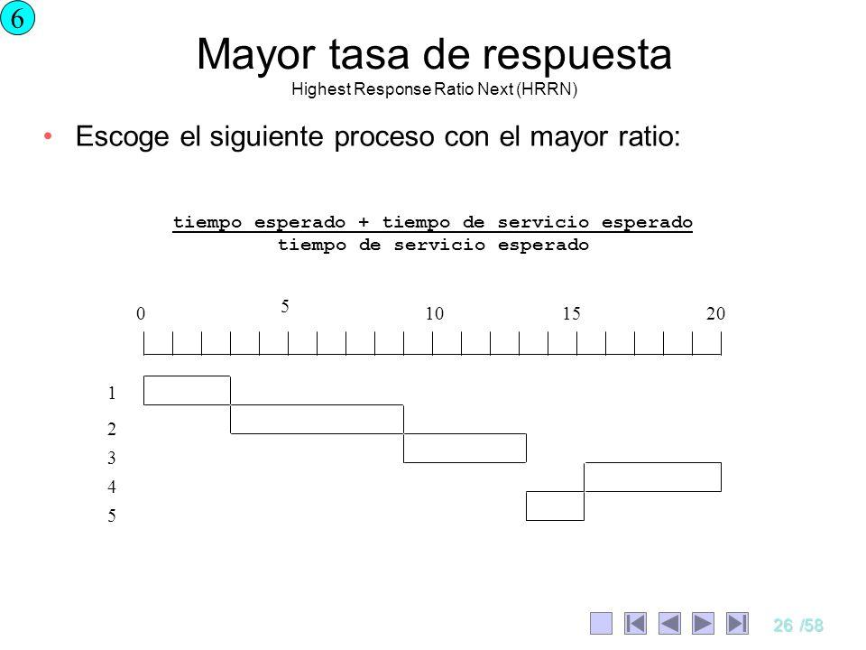 Mayor tasa de respuesta Highest Response Ratio Next (HRRN)