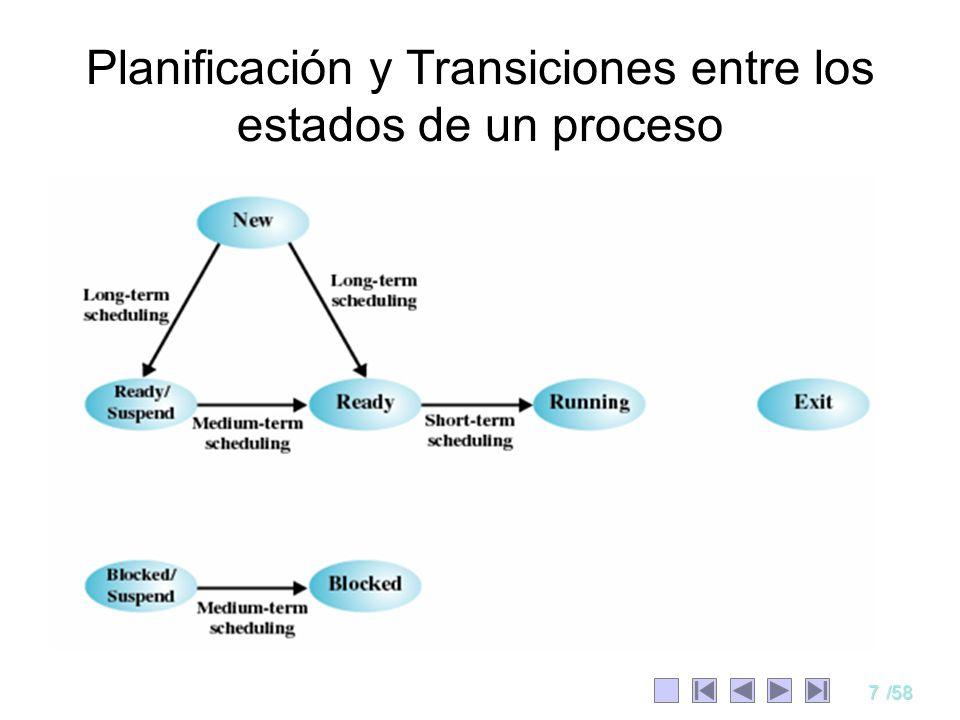 Planificación y Transiciones entre los estados de un proceso