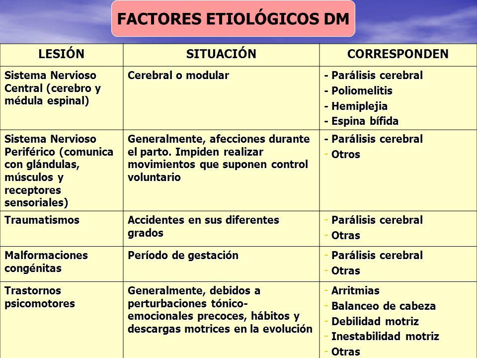 FACTORES ETIOLÓGICOS DM