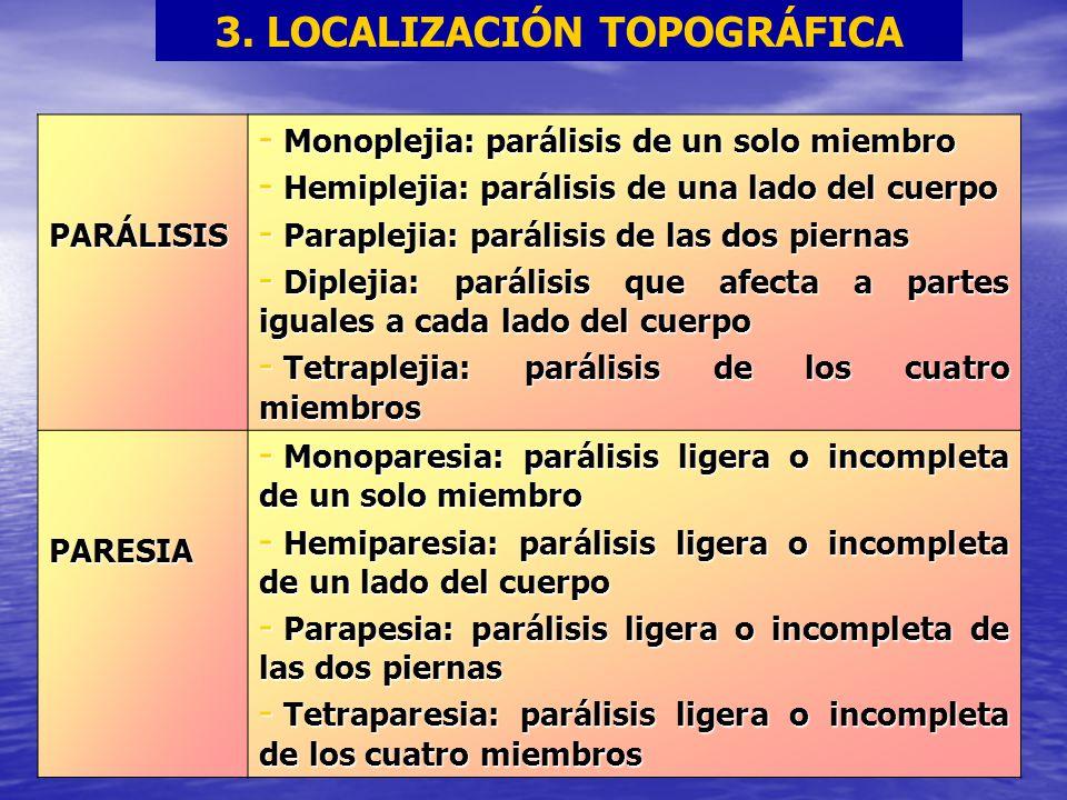 3. LOCALIZACIÓN TOPOGRÁFICA