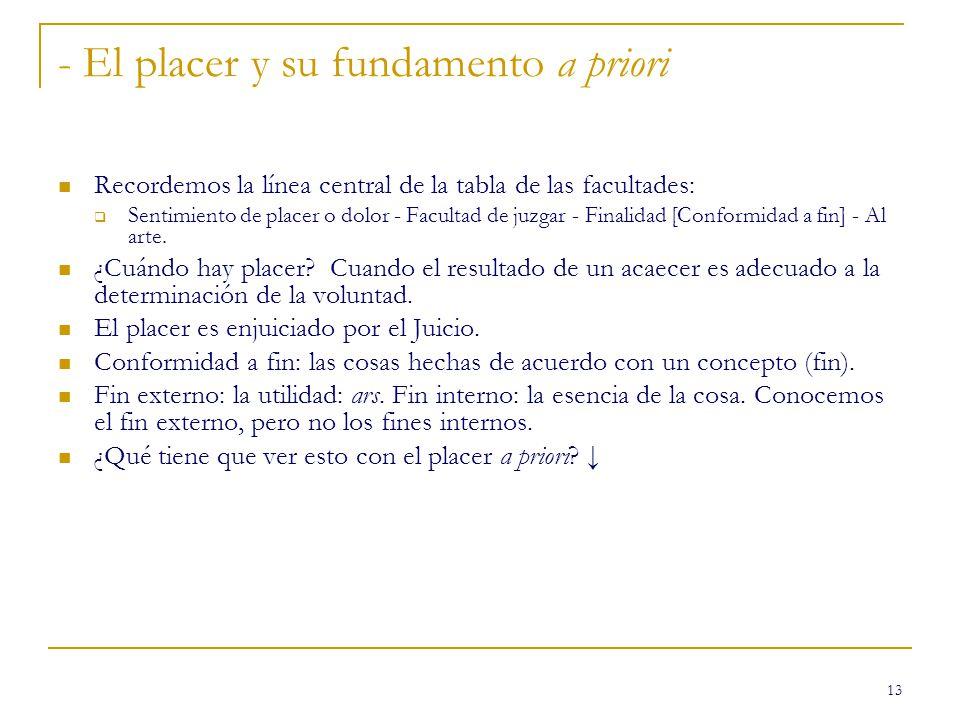 - El placer y su fundamento a priori