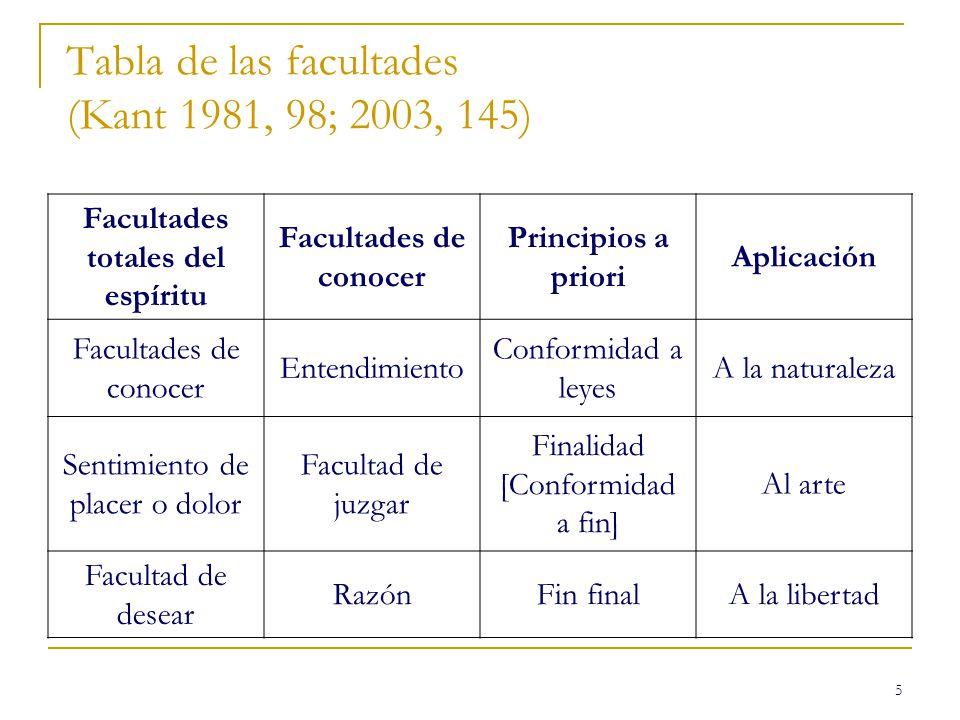 Tabla de las facultades (Kant 1981, 98; 2003, 145)