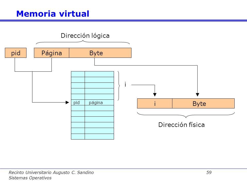 Memoria virtual Dirección lógica pid Página Byte i i Byte