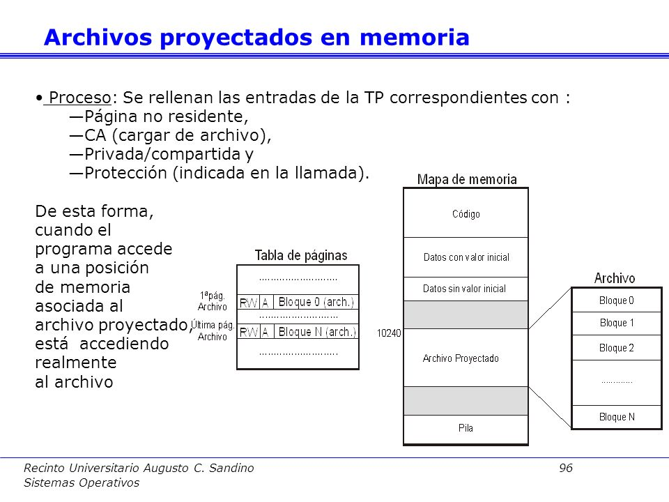 Archivos proyectados en memoria