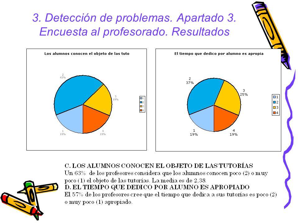 3. Detección de problemas. Apartado 3. Encuesta al profesorado