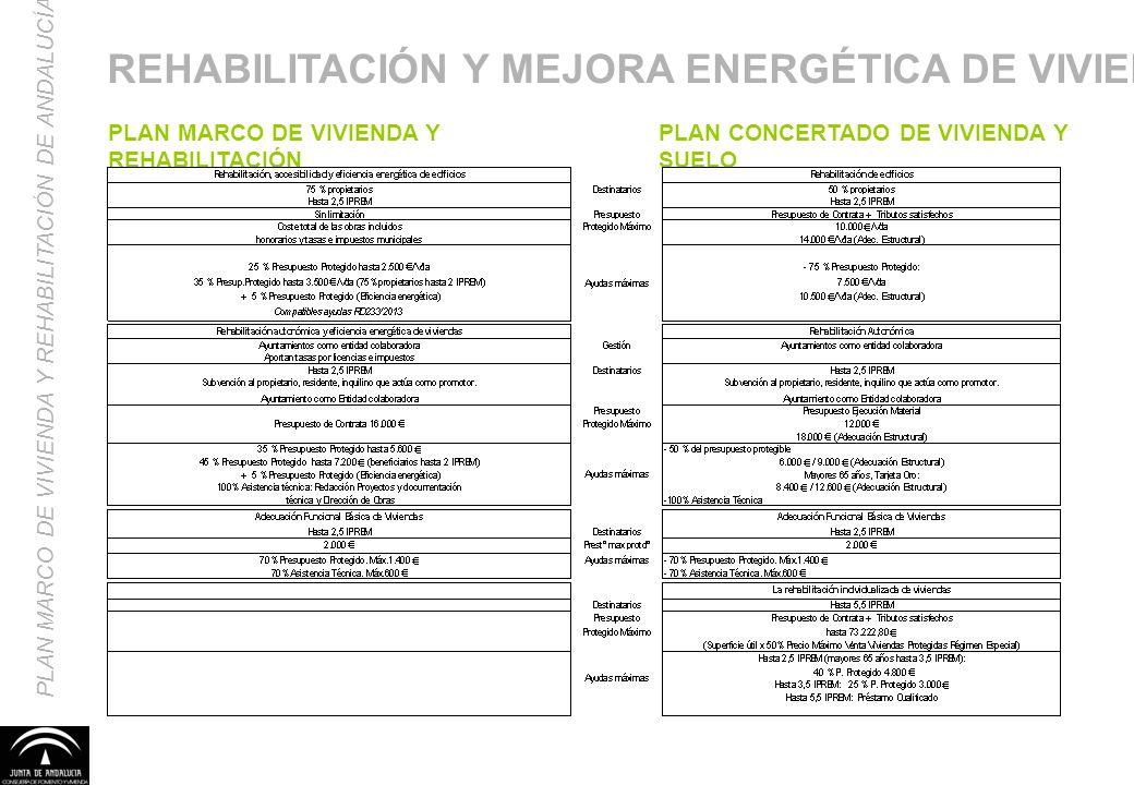 REHABILITACIÓN Y MEJORA ENERGÉTICA DE VIVIENDAS
