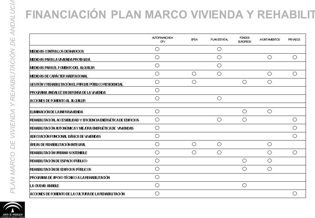 FINANCIACIÓN PLAN MARCO VIVIENDA Y REHABILITACIÓN