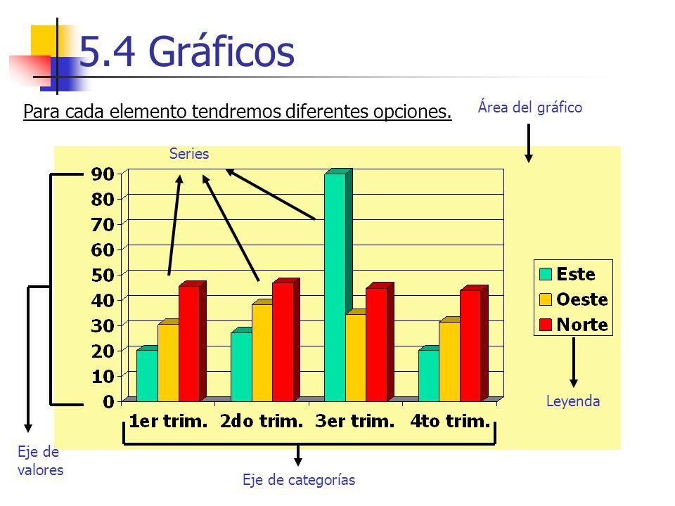 5.4 Gráficos Para cada elemento tendremos diferentes opciones.
