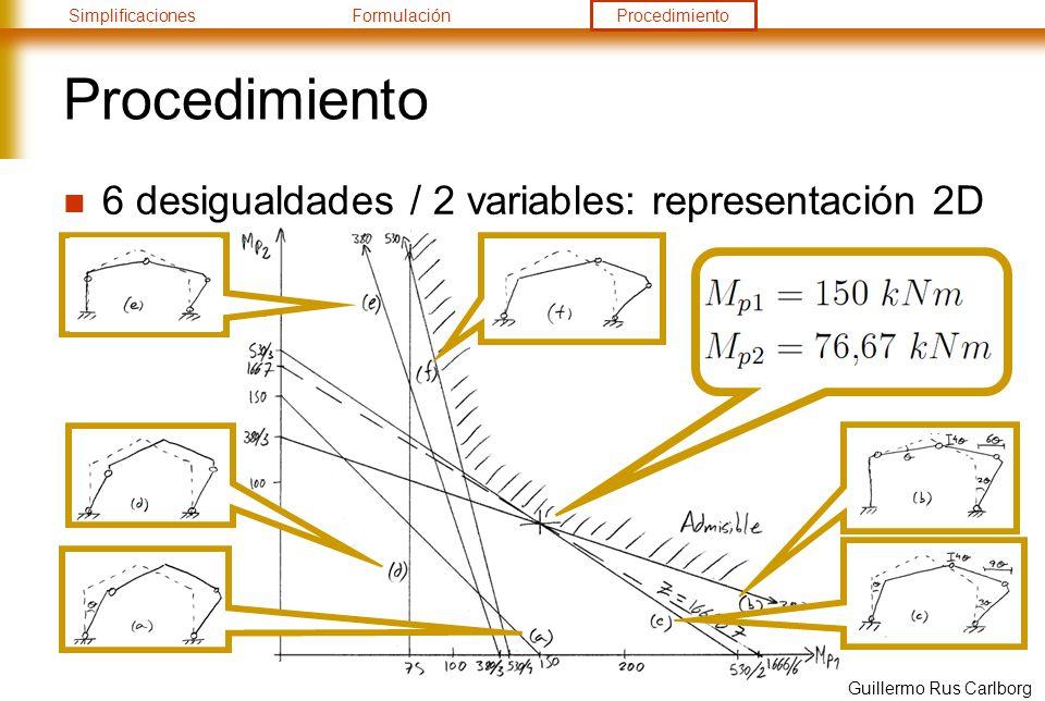 Procedimiento 6 desigualdades / 2 variables: representación 2D