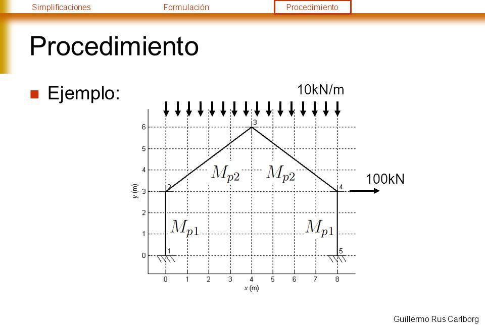 Procedimiento Ejemplo: 10kN/m 100kN Guillermo Rus Carlborg