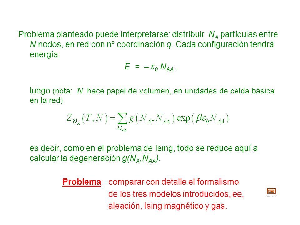 Problema planteado puede interpretarse: distribuir NA partículas entre N nodos, en red con nº coordinación q. Cada configuración tendrá energía: