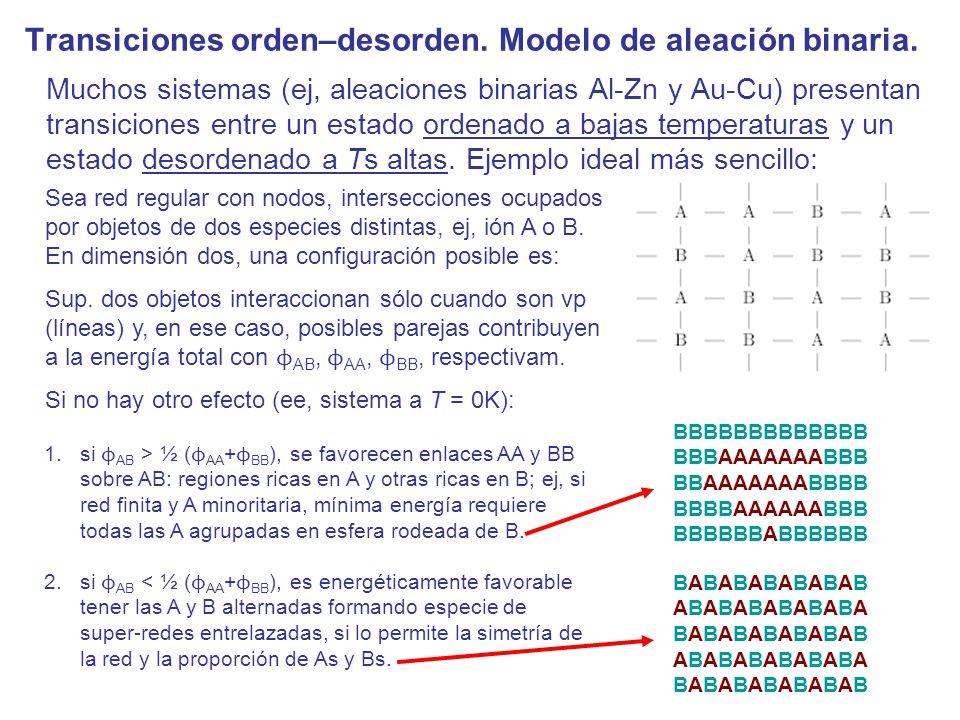 Transiciones orden–desorden. Modelo de aleación binaria.