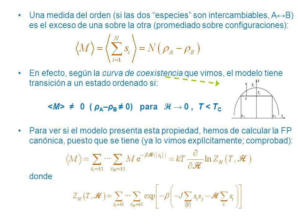 Una medida del orden (si las dos especies son intercambiables, A↔B) es el exceso de una sobre la otra (promediado sobre configuraciones):