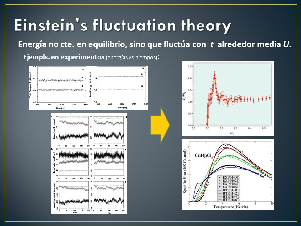 Einstein s fluctuation theory