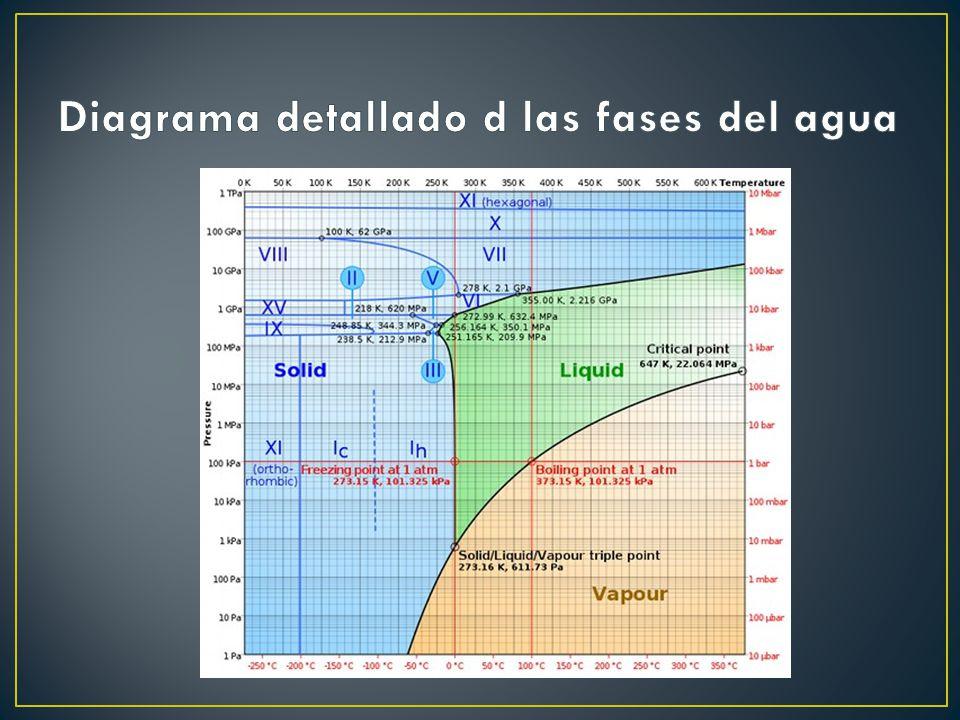 Diagrama detallado d las fases del agua