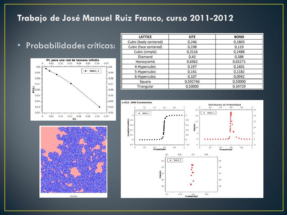 Trabajo de José Manuel Ruiz Franco, curso 2011-2012