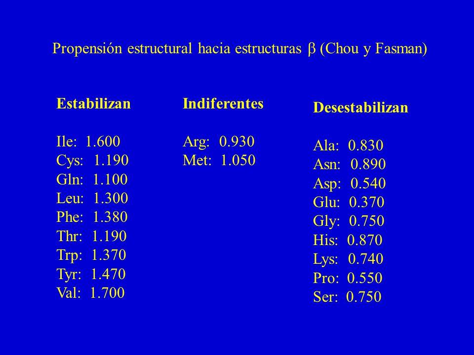 Propensión estructural hacia estructuras b (Chou y Fasman)