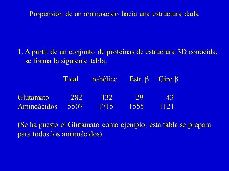 Propensión de un aminoácido hacia una estructura dada