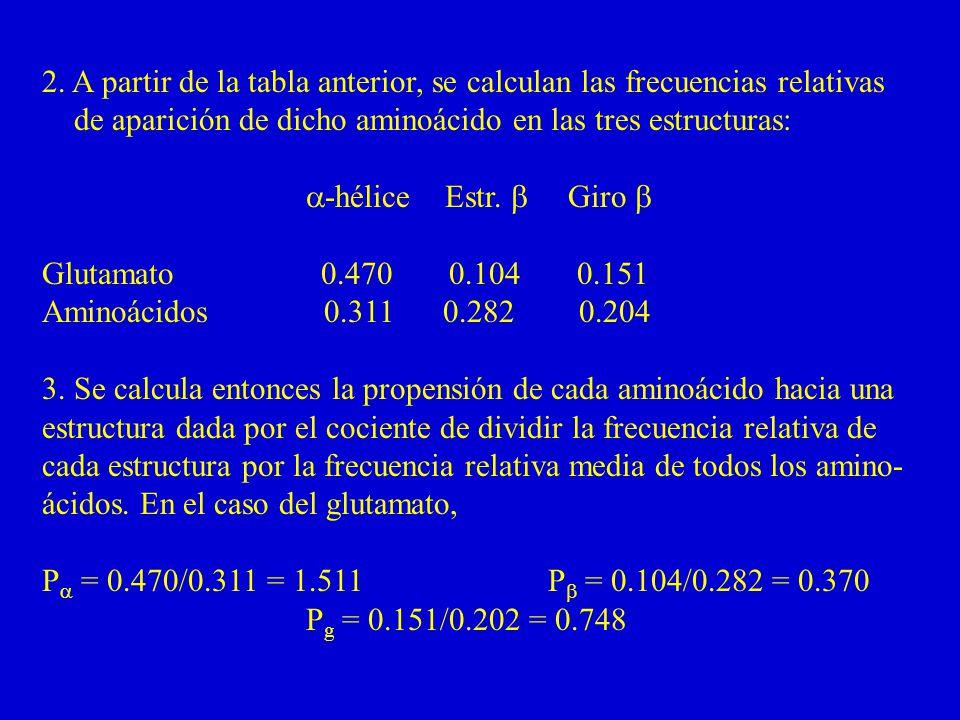 2. A partir de la tabla anterior, se calculan las frecuencias relativas