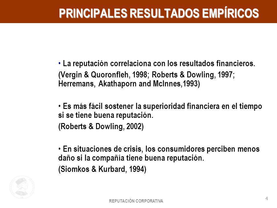 PRINCIPALES RESULTADOS EMPÍRICOS